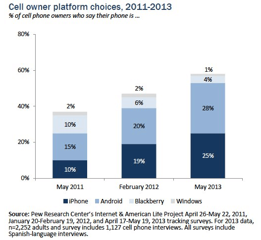 Cell owner platform choices